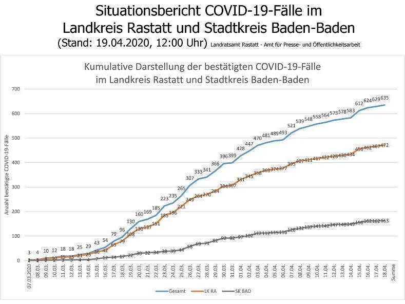 Coronavirus Landkreis Rastatt