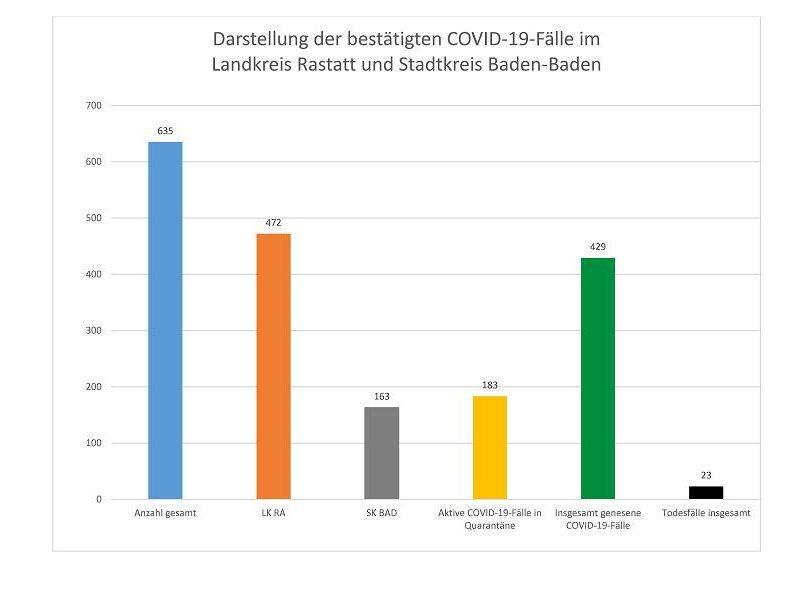 Rastatt Coronavirus