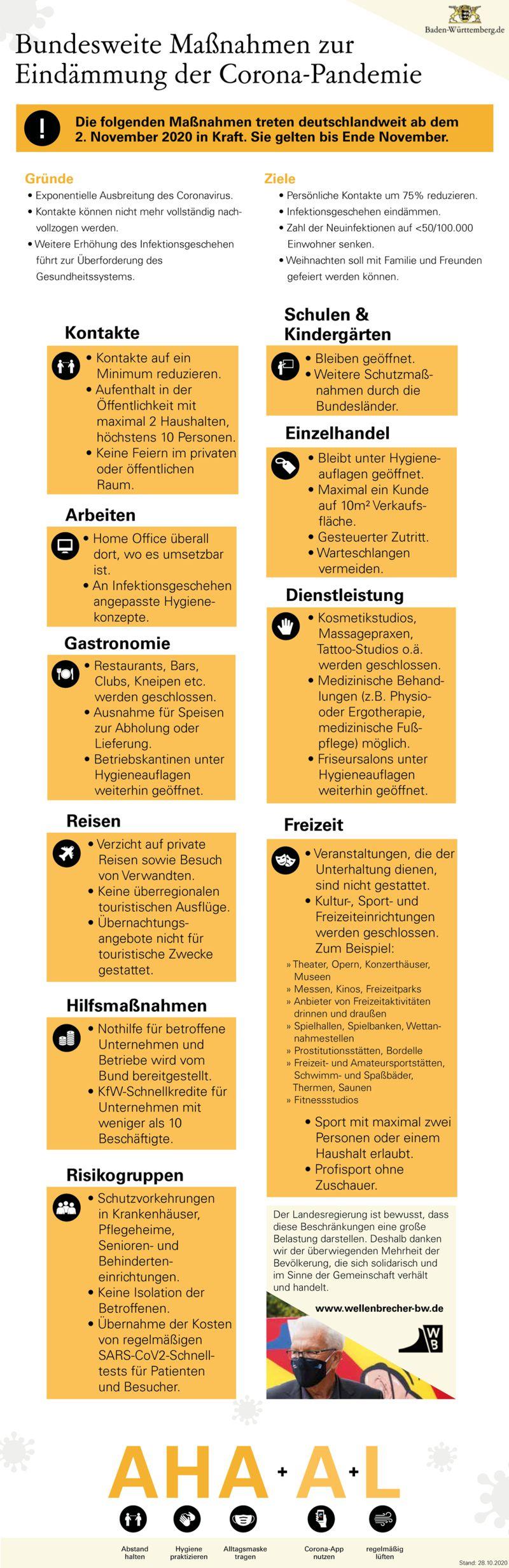 Coronavirus Gaststätten