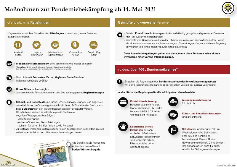 Übersicht der Maßnahmen zur Pandemiebekämpfung ab 14. Mai 2021 - Verlinkung der Quelle als Bilddatei