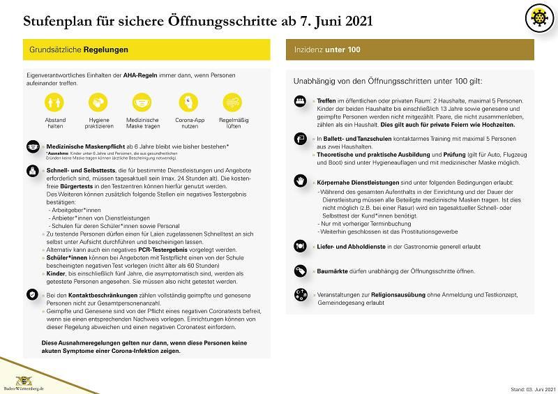 Stufenplan für sichere Öffnungsschritte ab 7. Juni 2021 - Verlinkung der Quelle als Bilddatei
